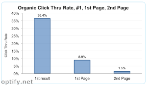 Marketers should aim to get their websites on the first page of Google results to maximize their clicks.