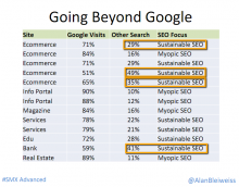 Sustainable SEO brings traffic from other sources.