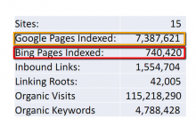 An audit of 15 sites post-Panda shows Google still discovers more pages.