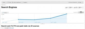 Traffic growth returned after making content adjustments to conform