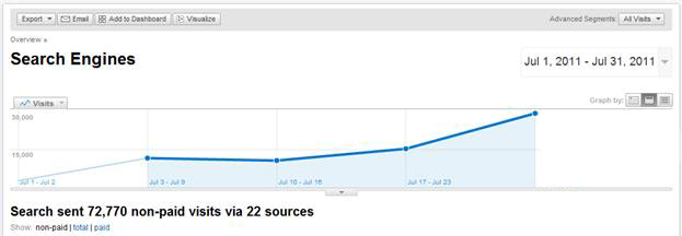 Traffic growth returned after making content adjustments to conform to Google Panda quality standards.