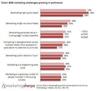 MarketingSherpa found that B2B marketers cite generating leads and converting prospects as the most vital, yet challenging, marketing goals.