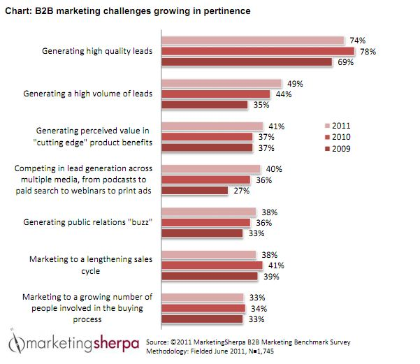 MarketingSherpa Business Concerns and Challenges