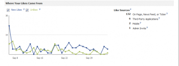 "This is a screenshot of Facebook Insight's new like analytics chart, portraying the source of your brand ""likes."""