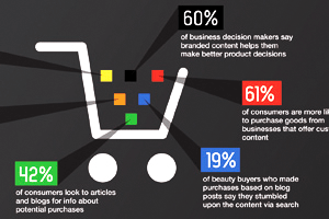 Content marketing is key to SEO success. Check out our infographic and learn why.
