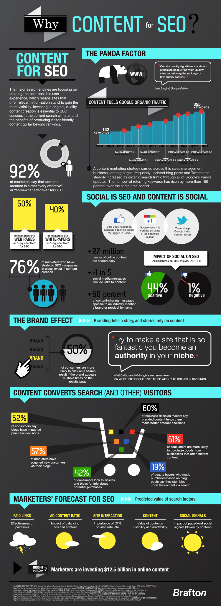 Content importance for SEO