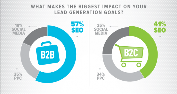 SEO was shown to improve lead generation for both B2B and B2C marketers.