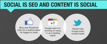Ad:tech experts say SEO enables content discovery, and this is key to garnering social shares.