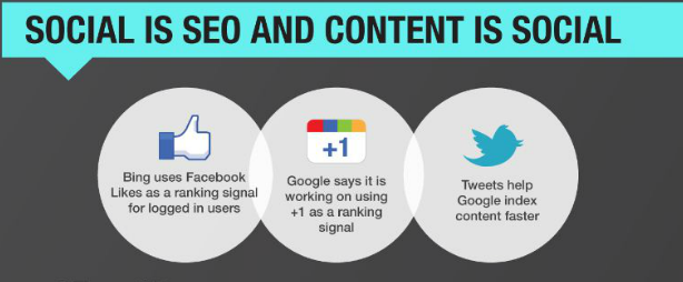 SEO is key to social marketing (and vice versa).