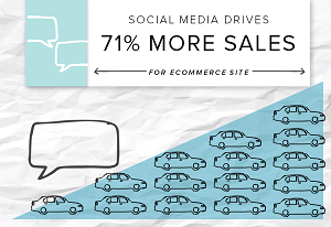 Small social media marketing conversions for ecommerce site