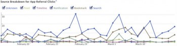Facebook recently revealed a series of new metrics aimed at improving analysis of mobile social media marketing.
