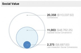 social value in google analytics
