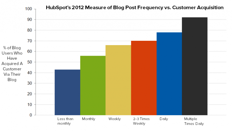 HubSpot 2012 Survey