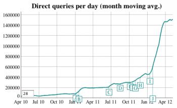 DuckDuckGo search volumes