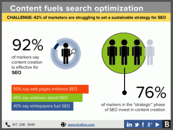Is your business trying to improve SEO to garner more organic search leads? Content marketing is essential to building your search presence, and creating content that engages ideal site visitors can improve conversions. Check out Brafton's guide on overcoming common SEO content challenges.