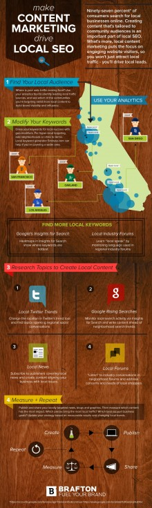 Content marketing tailored to regional audiences boosts local search visibility and keeps the focus on engaging users.