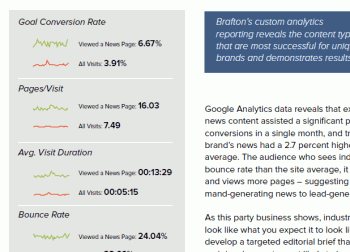 A thumbnail of Brafton's white paper: How to use Industry News for Content Marketing