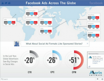 Martin Software found that Facebook's Sponsored Stories feature has helped its marketers boost the visibility of their paid social content.