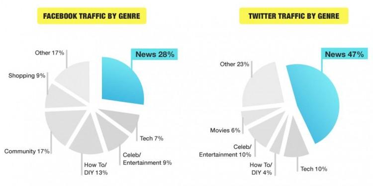 Social traffic by genre