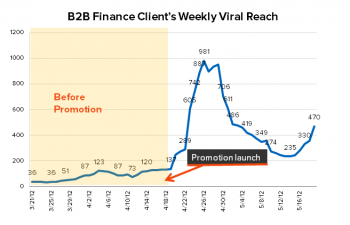 B2B Client's weekly viral reach with Facebook promotion