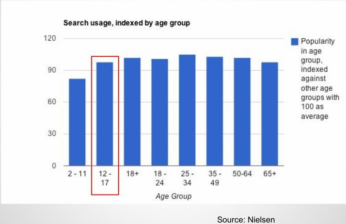 Teens use search as often as most other demographics, but are less likely to use email.