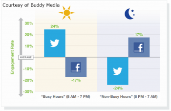 Twitter and Facebook activity varies differently, and marketers should adjust their campaigns accordingly.