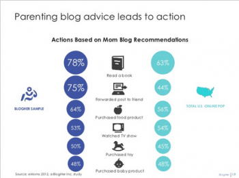 BlogHer found that moms are increasingly active on the web and buying items after seeing compelling content.