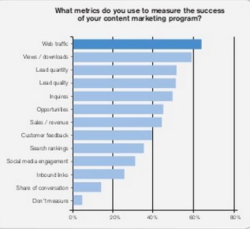 IDG survey - content success metrics