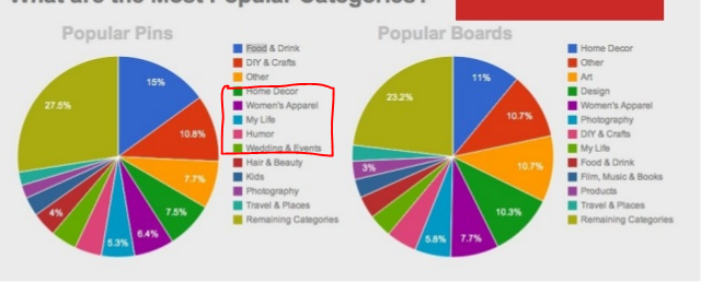 Pinterest's most popular categories