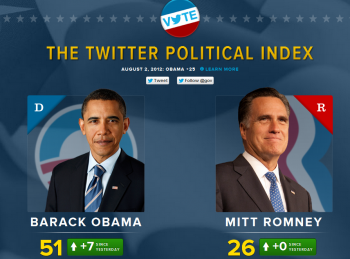 Twitter launched a new Political Index aimed at measuring sentiments expressed related to President Obama and Republican nominee Mitt Romney.