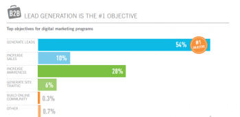 A report from WebMarketing123 suggests that B2B marketers have adjusted their goals with their online campaigns, focusing on building a greater web presence and driving leads.