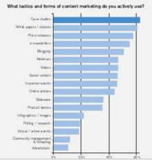 More than 10 different types of content have prove largely effective for marketers.
