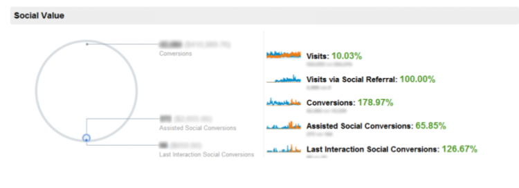 Assisted social marketing conversions