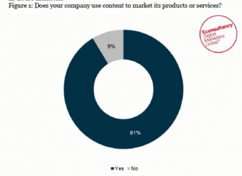91 percent use content, says Econsultancy