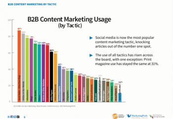 B2B content types from CMI