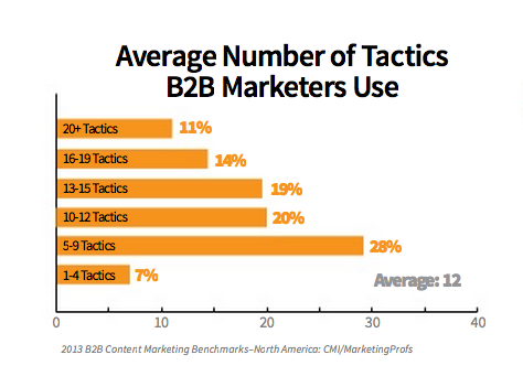 CMI and MarketingProfs average number of formats used 2012