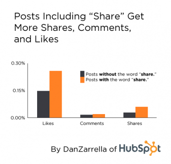 "Posts Including ""Share"" Get More Shares, Comments, and Likes"