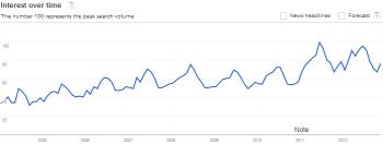 Google Trends Pets