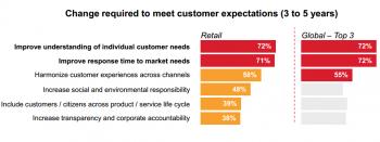 IBM consumer trends