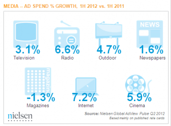 Nielsen AdSpend