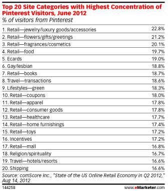 Pinterest data