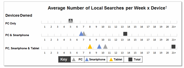 Multiscreen consumers are aggressive online searchers, and they frequently find local content.