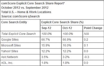 comScore qSearch Oct 2012