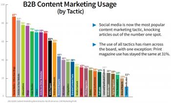 B2B Content Creation