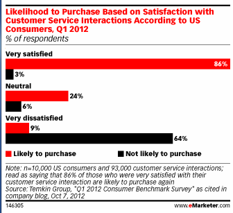 Conversions driven by positive customer satisfaction