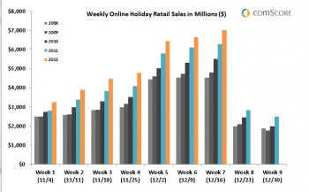 Weekly Online Holiday Retail Sales
