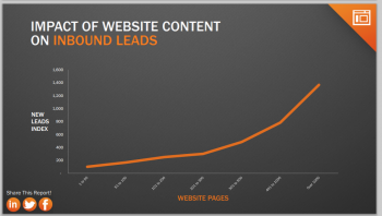Impact of website content