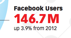 Facebook Users 2012