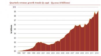 IAB 2012 spending