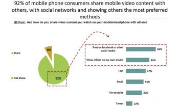 Mobile Phones Study
